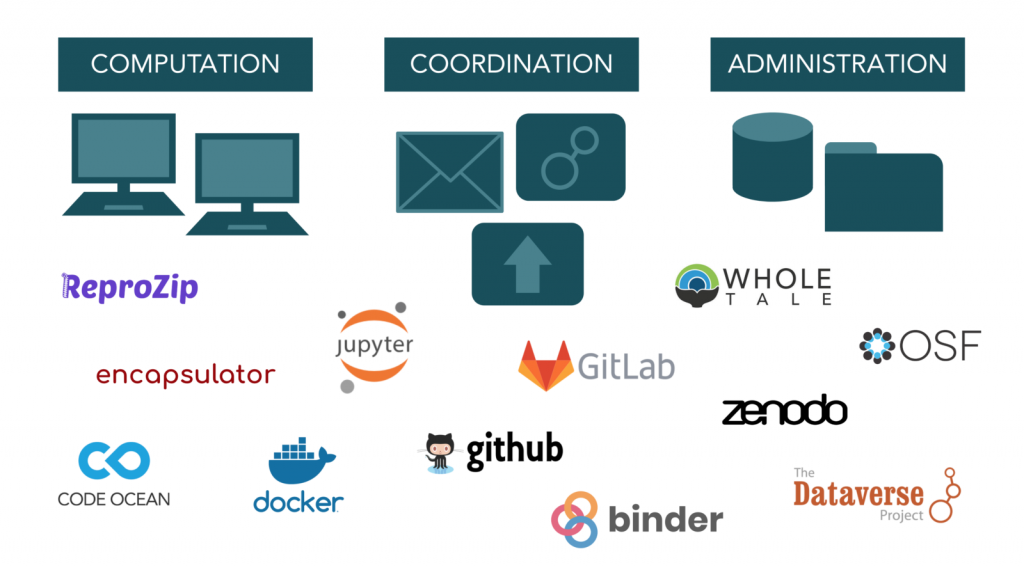 Diagram featuring the logos of companies that will be included in CoRe2's workflows (including Code Ocean, Docker, Binder, GitHub, OSF, Dataverse, Encapsulator, ReproZip, Jupyter, Zenodo and WholeTale)
